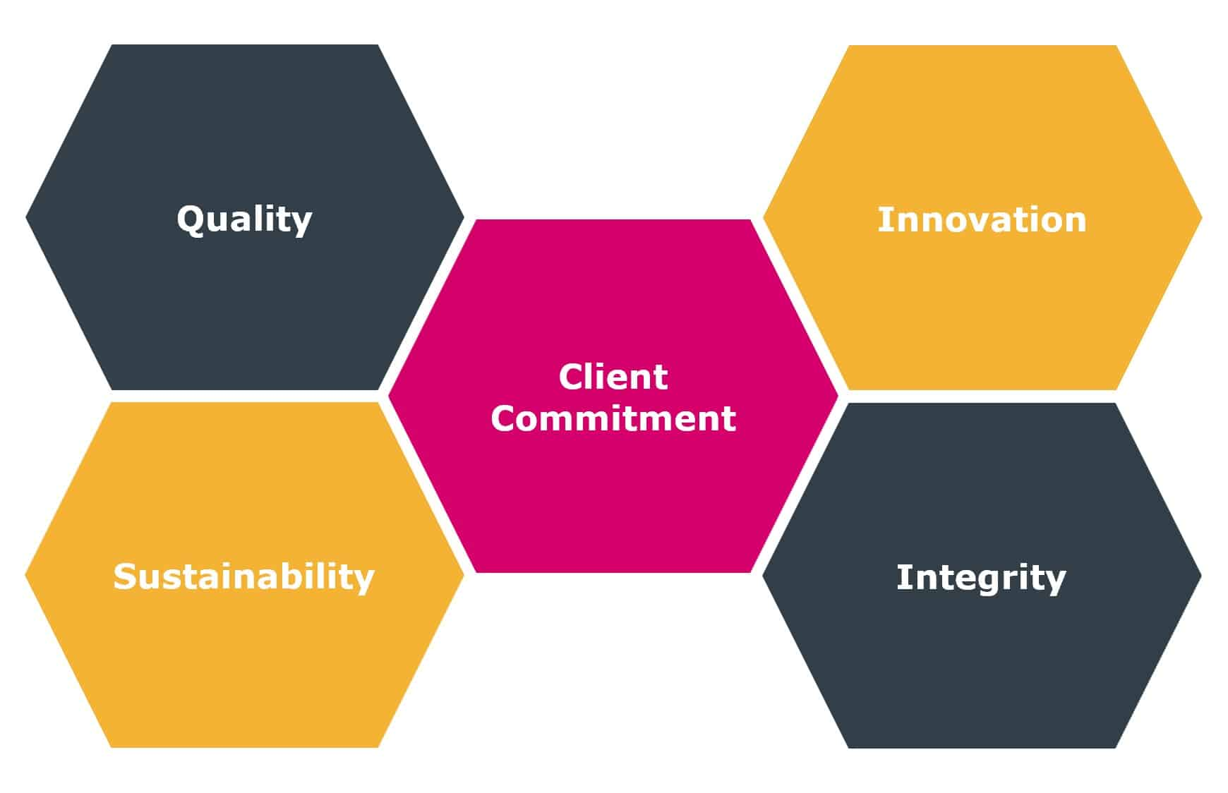 Hereworks Core Values, quality, accountability, client commitment, innovation, integrity