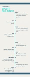 Smart Buildings Timeline Infographic