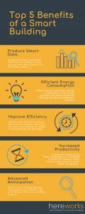 top 5 benefits of a smart building infographic